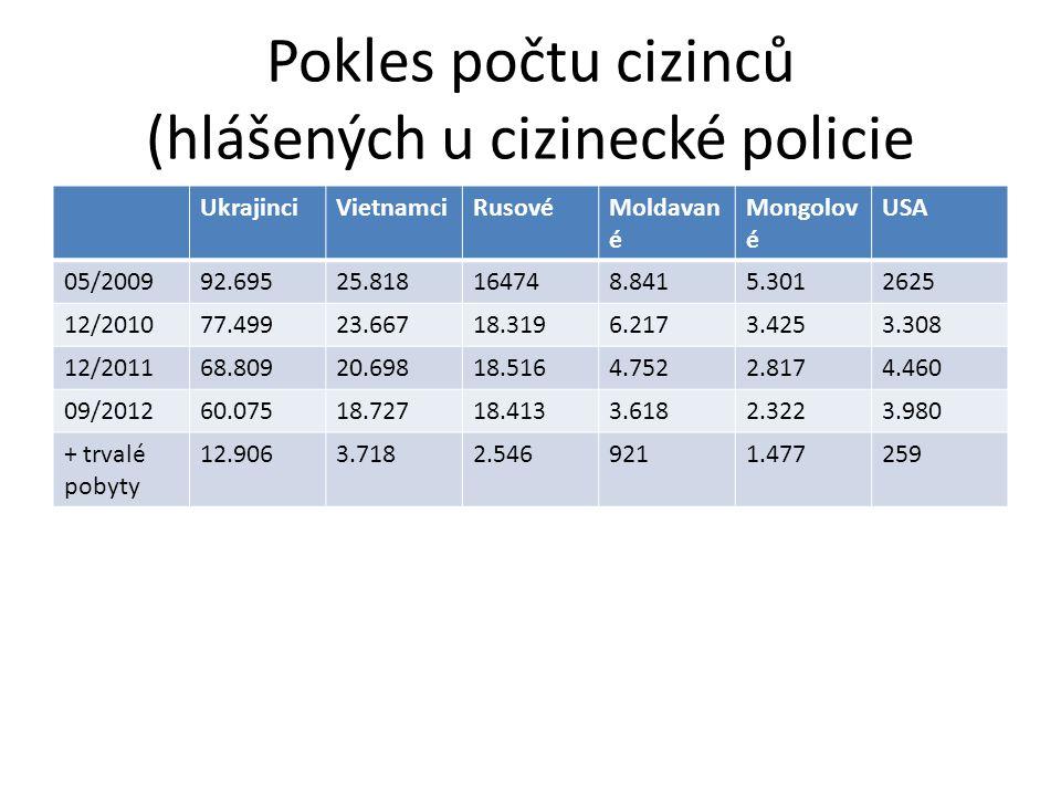 Pokles počtu cizinců (hlášených u cizinecké policie UkrajinciVietnamciRusovéMoldavan é Mongolov é USA 05/200992.69525.818164748.8415.3012625 12/201077