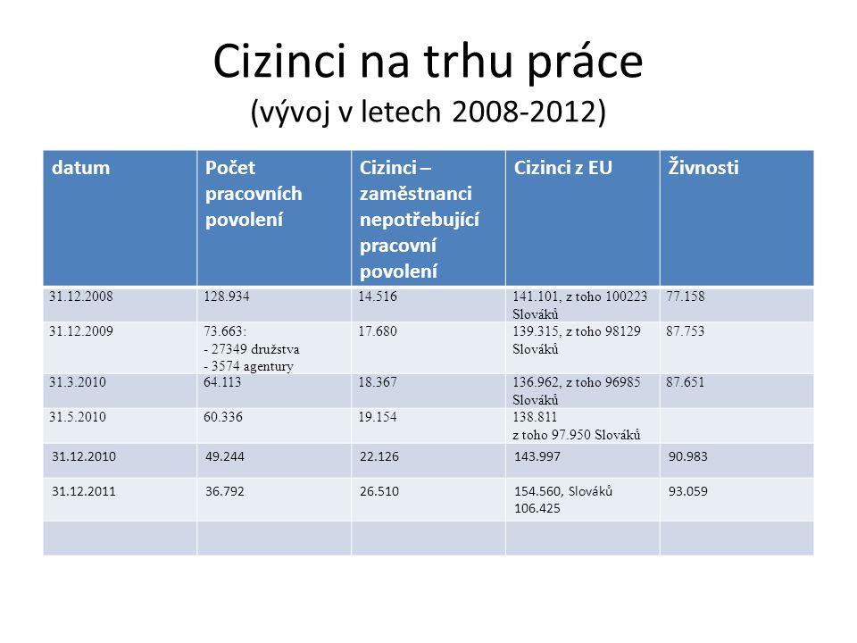 Cizinci na trhu práce (vývoj v letech 2008-2012) datumPočet pracovních povolení Cizinci – zaměstnanci nepotřebující pracovní povolení Cizinci z EUŽivn