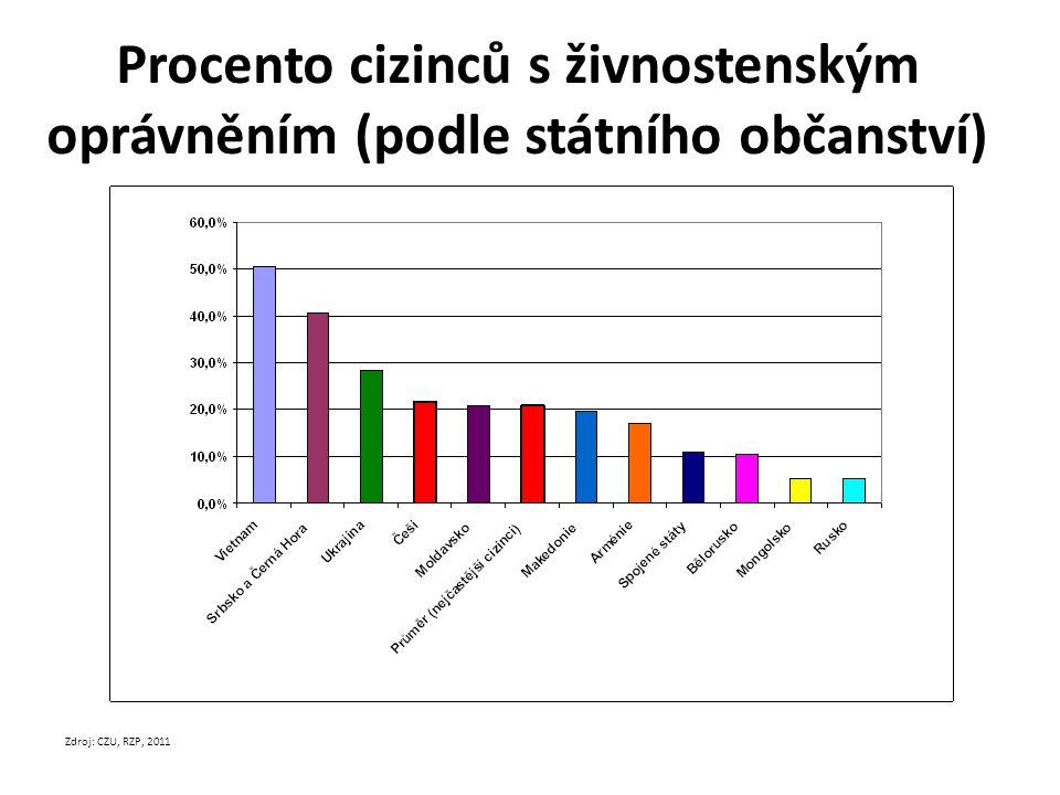 Procento cizinců s živnostenským oprávněním (podle státního občanství) Zdroj: CZU, RZP, 2011