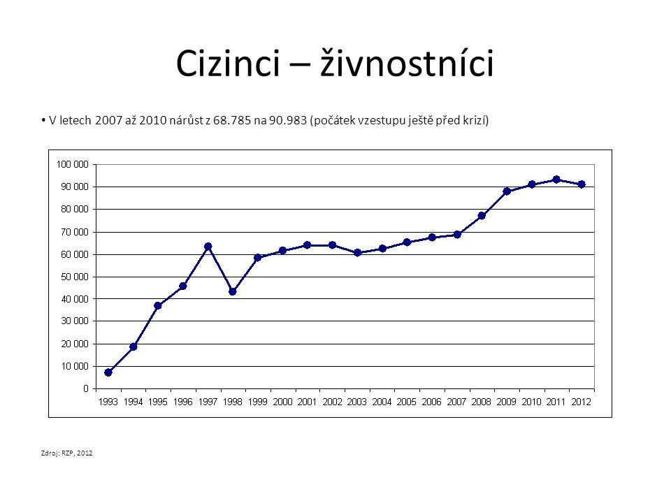 Cizinci – živnostníci V letech 2007 až 2010 nárůst z 68.785 na 90.983 (počátek vzestupu ještě před krizí) Zdroj: RZP, 2012