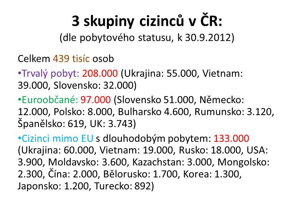 3 skupiny cizinců v ČR: (dle pobytového statusu, k 30.9.2012) Celkem 439 tisíc osob Trvalý pobyt: 208.000 (Ukrajina: 55.000, Vietnam: 39.000, Slovensk