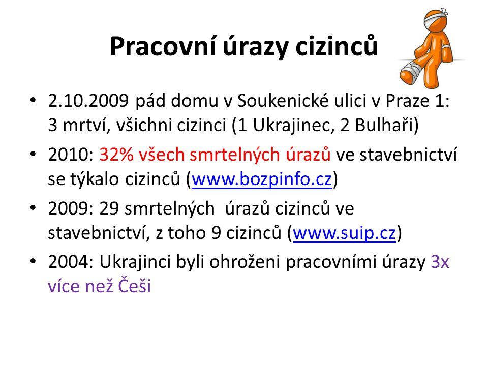 Pracovní úrazy cizinců 2.10.2009 pád domu v Soukenické ulici v Praze 1: 3 mrtví, všichni cizinci (1 Ukrajinec, 2 Bulhaři) 2010: 32% všech smrtelných ú
