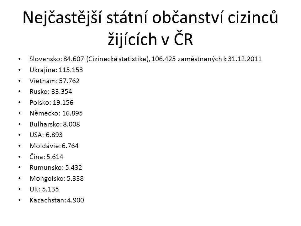 Nejčastější státní občanství cizinců žijících v ČR Slovensko: 84.607 (Cizinecká statistika), 106.425 zaměstnaných k 31.12.2011 Ukrajina: 115.153 Vietn