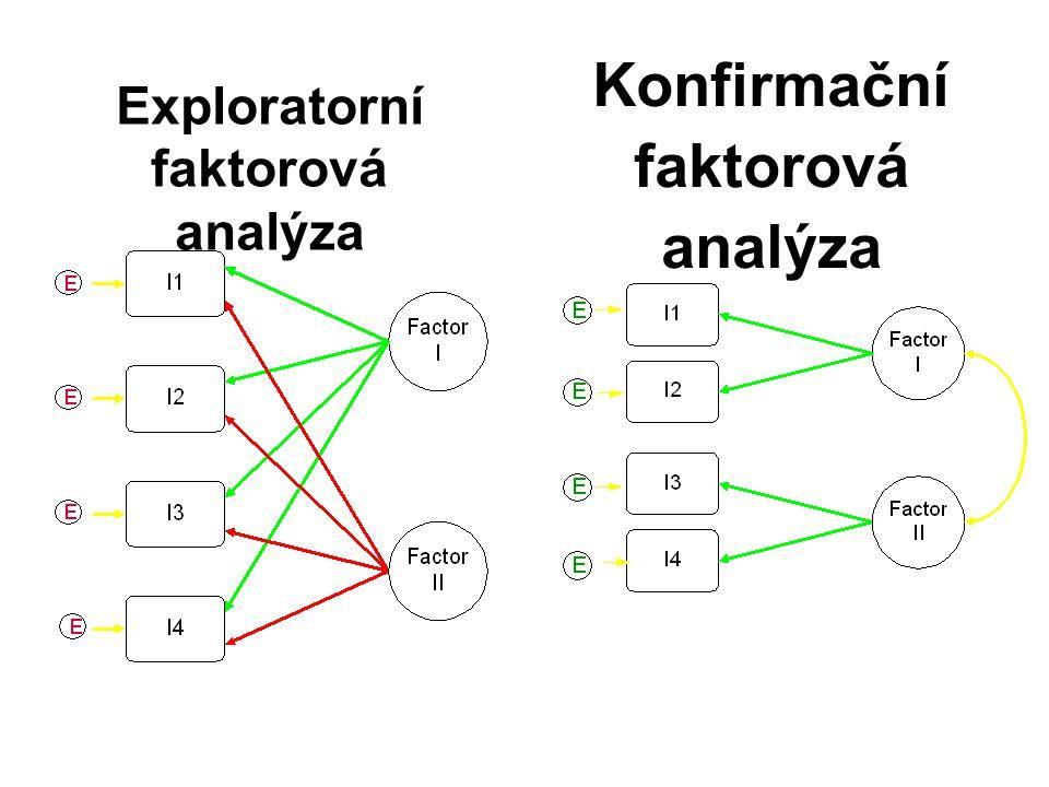 Konfirmační faktorová analýza Exploratorní faktorová analýza