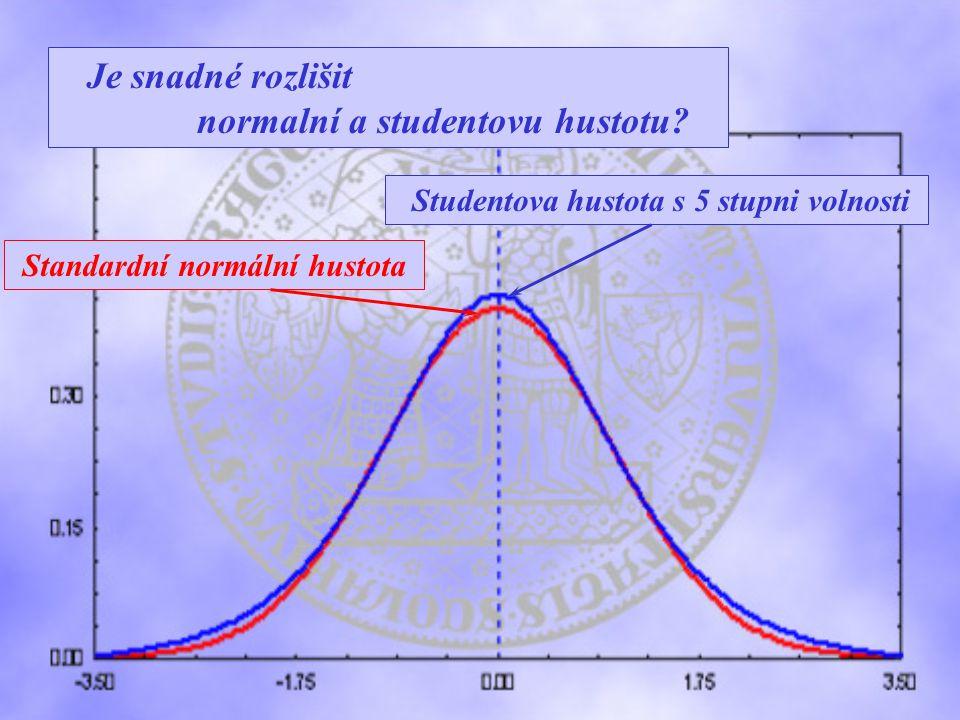 Standardní normální hustota Studentova hustota s 5 stupni volnosti Je snadné rozlišit normalní a studentovu hustotu?