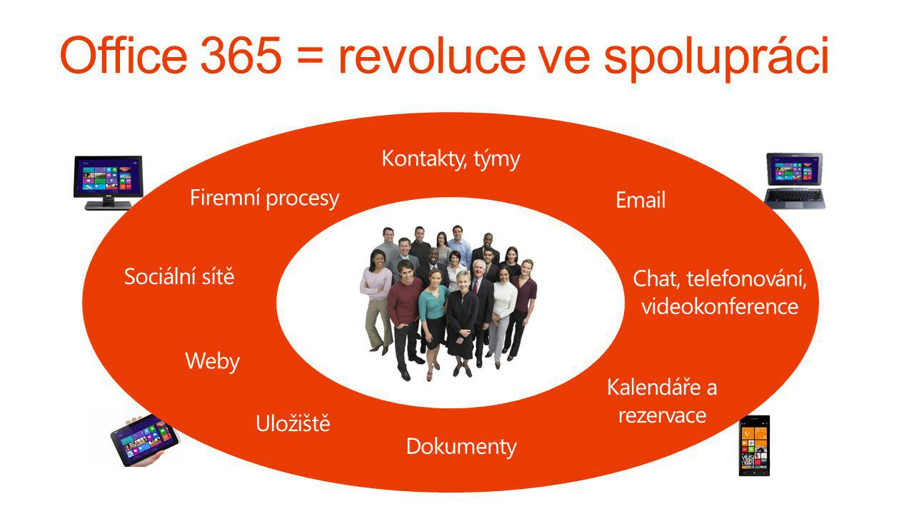 Kontakty, týmy Chat, telefonování, videokonference Dokumenty Weby Uložiště Email Kalendáře a rezervace Firemní procesy Sociální sítě