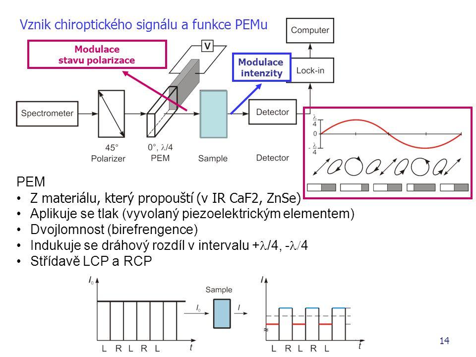 Modulace stavu polarizace Modulace intenzity 14 Vznik chiroptického signálu a funkce PEMu PEM Z materiálu, který propouští (v IR CaF2, ZnSe) Aplikuje se tlak (vyvolaný piezoelektrickým elementem) Dvojlomnost (birefrengence) Indukuje se dráhový rozdíl v intervalu + /4, -  4 Střídavě LCP a RCP