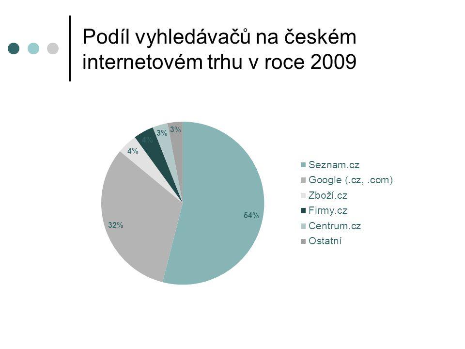 Podíl vyhledávačů na českém internetovém trhu v roce 2009