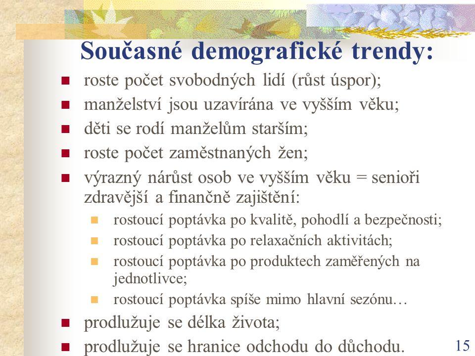 15 Současné demografické trendy: roste počet svobodných lidí (růst úspor); manželství jsou uzavírána ve vyšším věku; děti se rodí manželům starším; ro