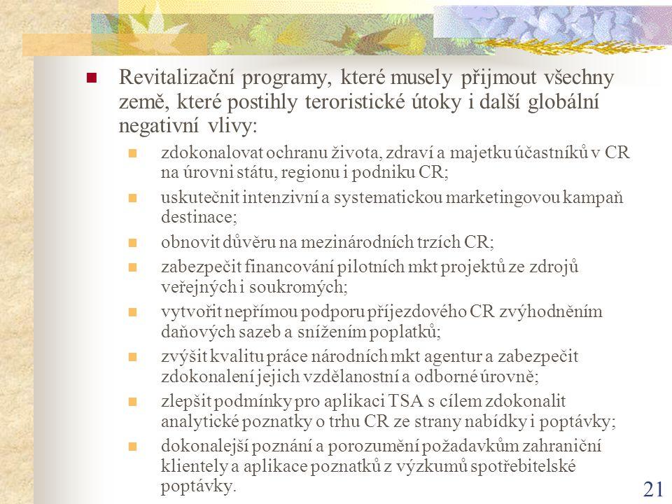 21 Revitalizační programy, které musely přijmout všechny země, které postihly teroristické útoky i další globální negativní vlivy: zdokonalovat ochran