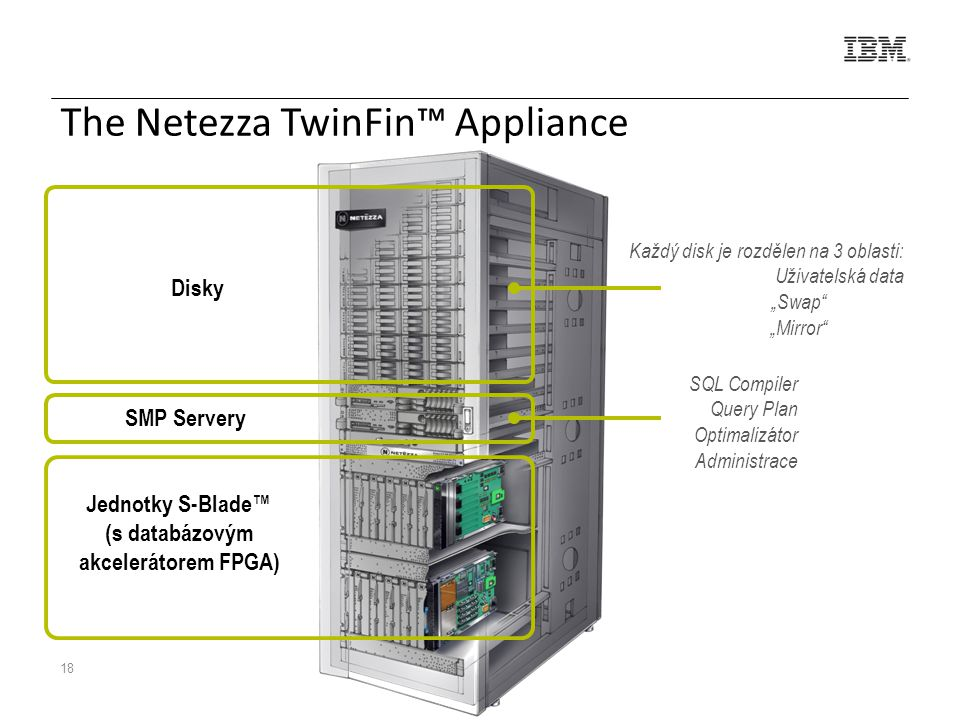 "18 The Netezza TwinFin™ Appliance SQL Compiler Query Plan Optimalizátor Administrace Každý disk je rozdělen na 3 oblasti: Uživatelská data ""Swap ""Mirror SMP Servery Jednotky S-Blade™ (s databázovým akcelerátorem FPGA) Disky"