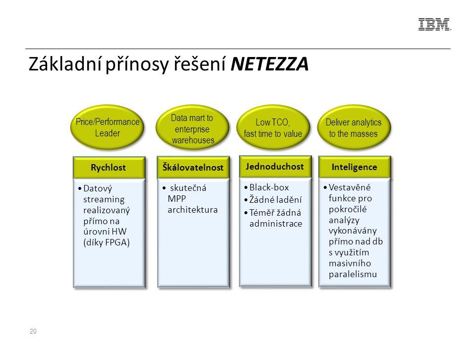 20 Základní přínosy řešení NETEZZA Rychlost Datový streaming realizovaný přímo na úrovni HW (díky FPGA) Škálovatelnost skutečná MPP architektura Jednoduchost Black-box Žádné ladění Téměř žádná administrace Inteligence Vestavěné funkce pro pokročilé analýzy vykonávány přímo nad db s využitím masivního paralelismu