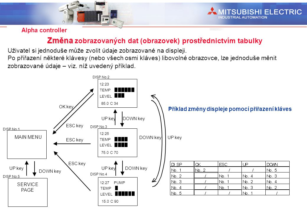 Industrial Automation Alpha controller Změna Změna zobrazovaných dat (obrazovek) prostřednictvím tabulky Uživatel si jednoduše může zvolit údaje zobra