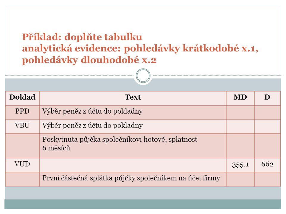 Příklad: doplňte tabulku analytická evidence: pohledávky krátkodobé x.1, pohledávky dlouhodobé x.2 DokladTextMDD PPDVýběr peněz do pokladny211261 VBUVýběr peněz do pokladny261221 VPDPoskytnuta půjčka společníkovi hotově, splatnost 6 měsíců 355.1211 VUDVyúčtování úroku z poskytnuté půjčky355.1662 VBUPrvní částečná splátka půjčky společníkem na účet firmy221355.1