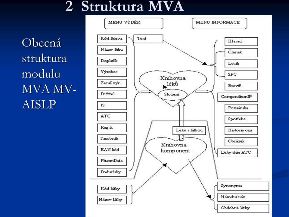 2 Struktura MVA Obecná struktura modulu MVA MV- AISLP