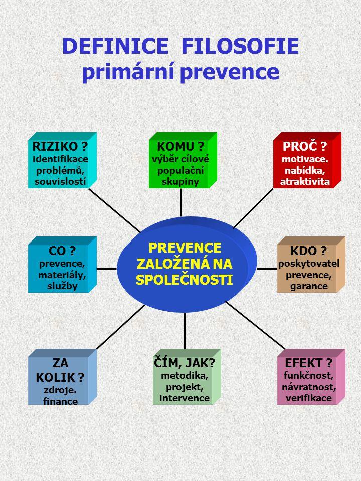 DEFINICE FILOSOFIE primární prevence PREVENCE ZALOŽENÁ NA SPOLEČNOSTI RIZIKO ? identifikace problémů, souvislostí KOMU ? výběr cílové populační skupin