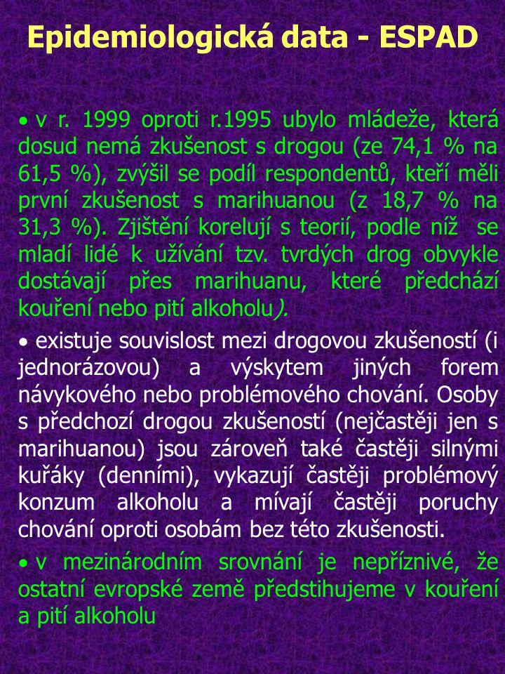 Epidemiologická data - ESPAD  v r. 1999 oproti r.1995 ubylo mládeže, která dosud nemá zkušenost s drogou (ze 74,1 % na 61,5 %), zvýšil se podíl respo