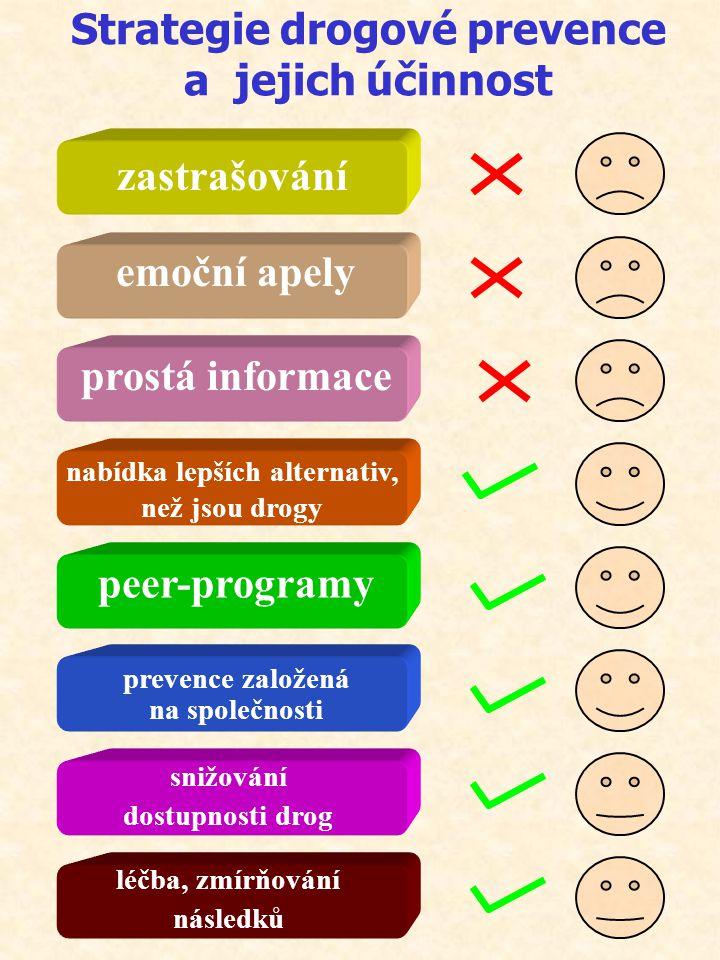 Strategie drogové prevence a jejich účinnost zastrašování emoční apely prostá informace nabídka lepších alternativ, než jsou drogy peer-programy preve