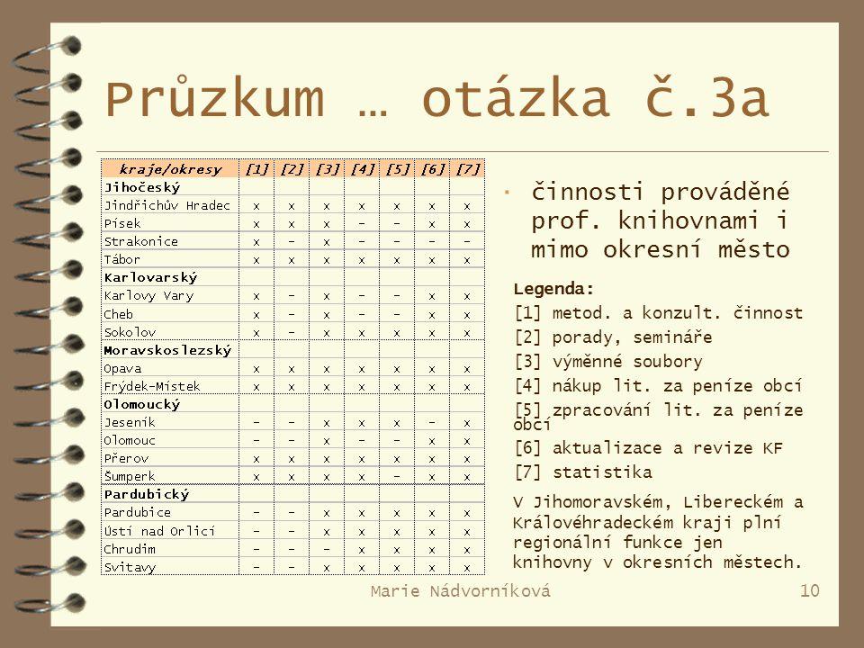 Marie Nádvorníková10 Průzkum … otázka č.3a · činnosti prováděné prof.