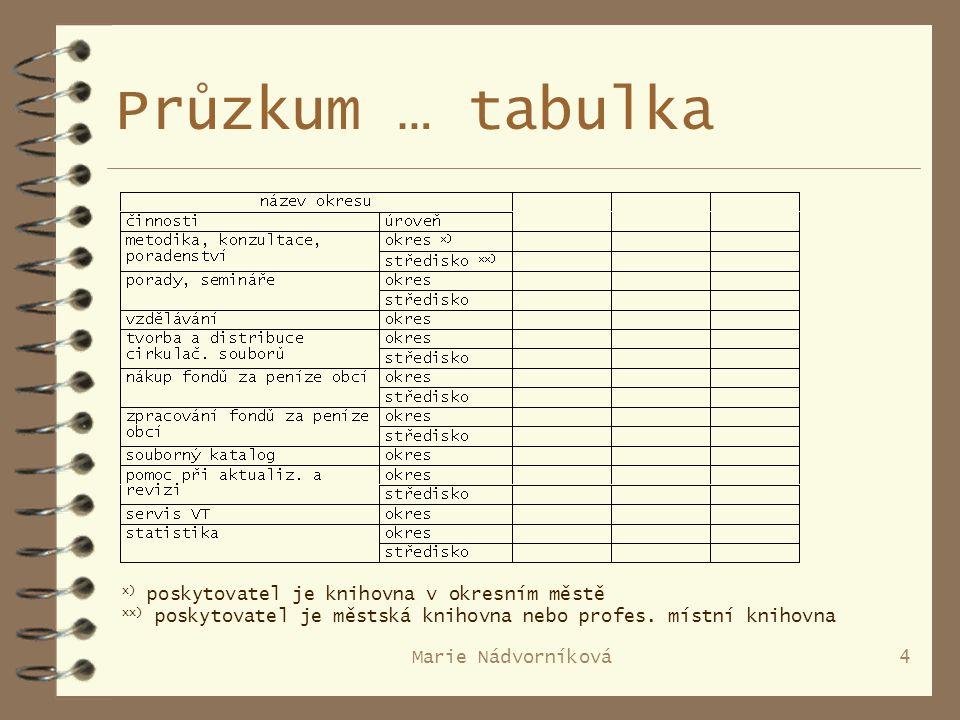 Marie Nádvorníková4 Průzkum … tabulka x) poskytovatel je knihovna v okresním městě xx) poskytovatel je městská knihovna nebo profes.