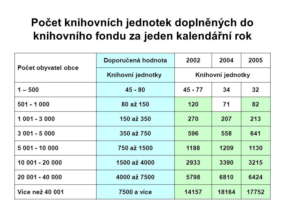 Počet knihovních jednotek doplněných do knihovního fondu za jeden kalendářní rok Počet obyvatel obce Doporučená hodnota200220042005 Knihovní jednotky