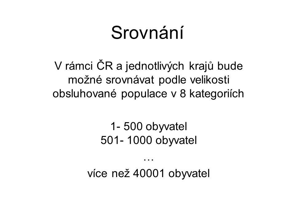 Srovnání V rámci ČR a jednotlivých krajů bude možné srovnávat podle velikosti obsluhované populace v 8 kategoriích 1- 500 obyvatel 501- 1000 obyvatel