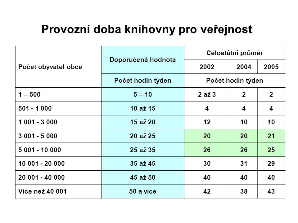 Provozní doba knihovny pro veřejnost Počet obyvatel obce Doporučená hodnota Celostátní průměr 200220042005 Počet hodin týden 1 – 5005 – 102 až 322 501