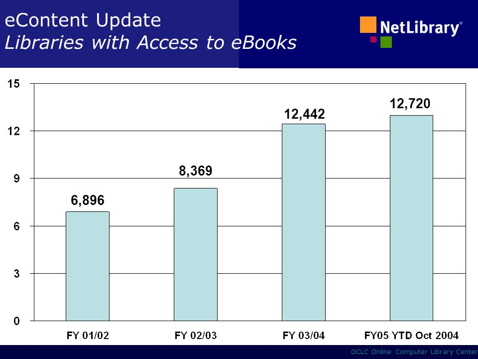 9 OCLC Online Computer Library Center eContent Updates Libraries with access to eBooks Typy KnihovenCount Vedecke a resersni 94 Academicke3,055 Verejne3,475 Skolni4,891 Podnikove, Ruzne1,205 Total 12,720 Neamericke.