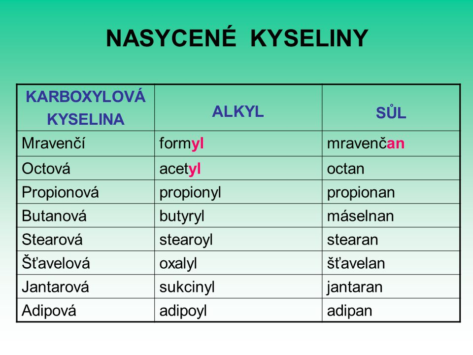 NASYCENÉ KYSELINY KARBOXYLOVÁ KYSELINA ALKYL SŮL Mravenčíformylmravenčan Octováacetyloctan Propionovápropionylpropionan Butanovábutyrylmáselnan Stearo