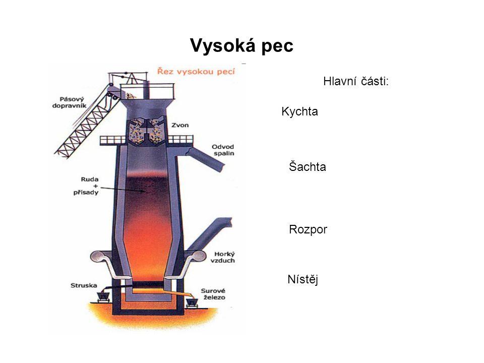 Vysoká pec Je vysoká 25-40m a tvoří ji ocelová šachta zevnitř obalená ohnivzdornou vyzdívkou.