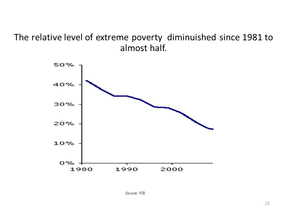 The relative level of extreme poverty diminuished since 1981 to almost half.