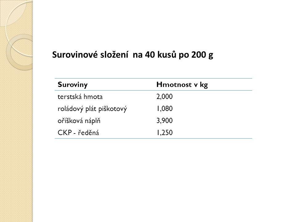 Surovinové složení na 40 kusů po 200 g SurovinyHmotnost v kg terstská hmota2,000 roládový plát piškotový1,080 oříšková náplň3,900 CKP - ředěná1,250