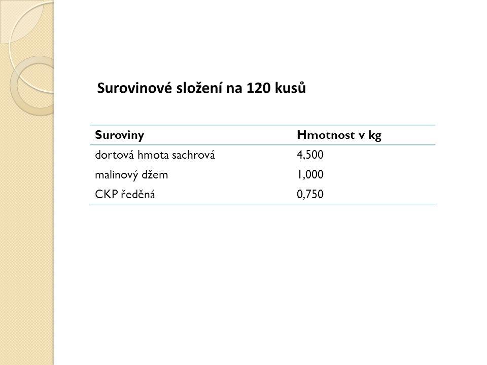 Surovinové složení na 120 kusů SurovinyHmotnost v kg dortová hmota sachrová4,500 malinový džem1,000 CKP ředěná0,750