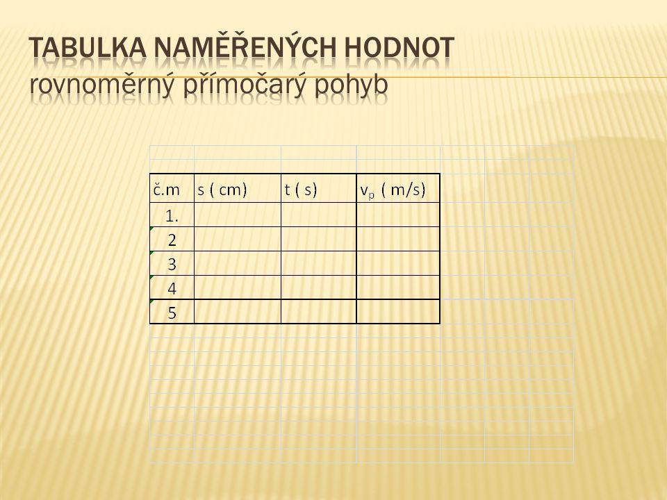 Šablonu protokolu této laboratorní práce najdete na www.gssmikulov.czwww.gssmikulov.cz MOODLE : fyzika / sexta Uveďte ukázkové výpočty.