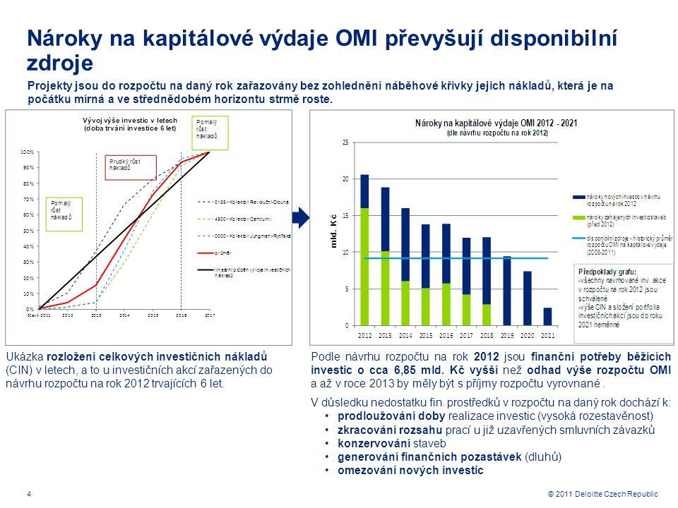 4 © 2011 Deloitte Czech Republic Nároky na kapitálové výdaje OMI převyšují disponibilní zdroje Projekty jsou do rozpočtu na daný rok zařazovány bez zo