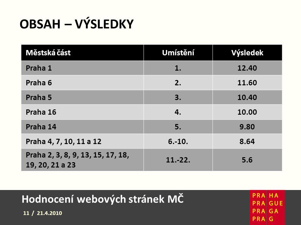 Hodnocení webových stránek MČ 11 / 21.4.2010 Městská částUmístěníVýsledek Praha 11.12.40 Praha 62.11.60 Praha 53.10.40 Praha 164.10.00 Praha 145.9.80