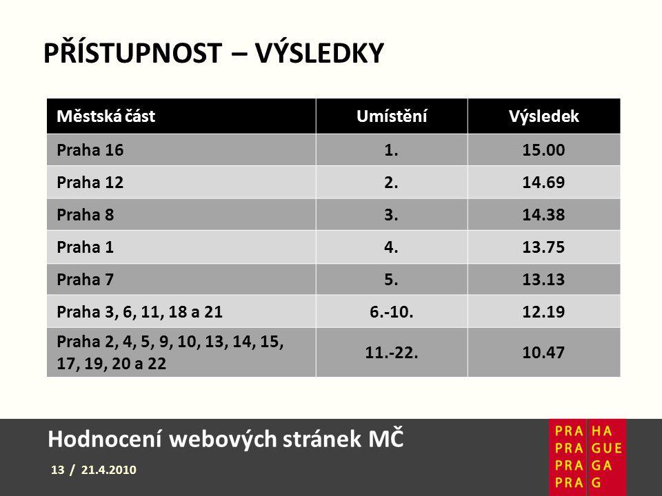 Hodnocení webových stránek MČ 13 / 21.4.2010 Městská částUmístěníVýsledek Praha 161.15.0015.00 Praha 122.14.69 Praha 83.14.38 Praha 14.13.75 Praha 75.