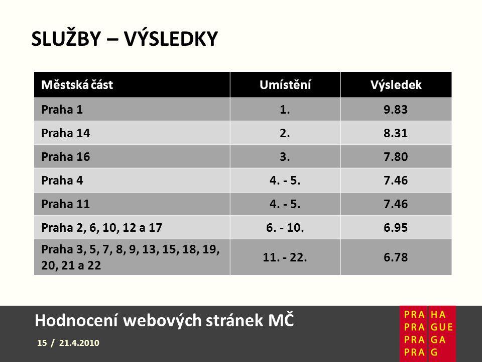 Hodnocení webových stránek MČ 15 / 21.4.2010 SLUŽBY – VÝSLEDKY Městská částUmístěníVýsledek Praha 11.9.83 Praha 142.8.31 Praha 163.7.80 Praha 44. - 5.