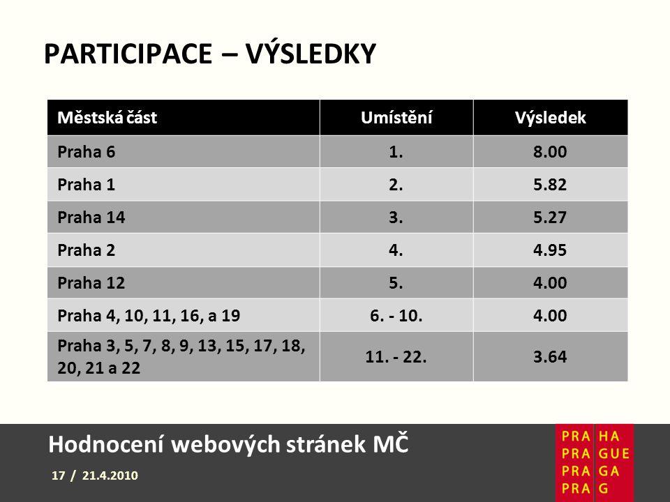 Hodnocení webových stránek MČ 17 / 21.4.2010 PARTICIPACE – VÝSLEDKY Městská částUmístěníVýsledek Praha 61.8.00 Praha 12.5.82 Praha 143.5.27 Praha 24.4