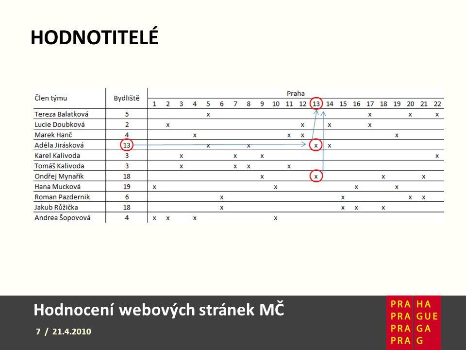 Hodnocení webových stránek MČ 7 / 21.4.2010 HODNOTITELÉ