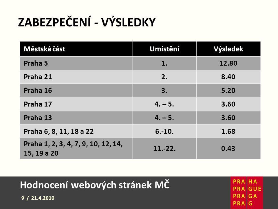 Hodnocení webových stránek MČ 9 / 21.4.2010 ZABEZPEČENÍ - VÝSLEDKY Městská částUmístěníVýsledek Praha 51.12.80 Praha 212.8.408.40 Praha 163.5.205.20 P
