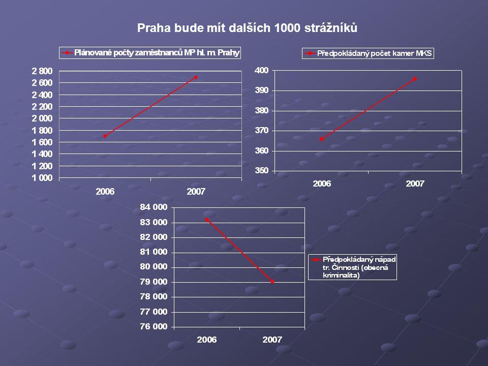 Praha bude mít dalších 1000 strážníků