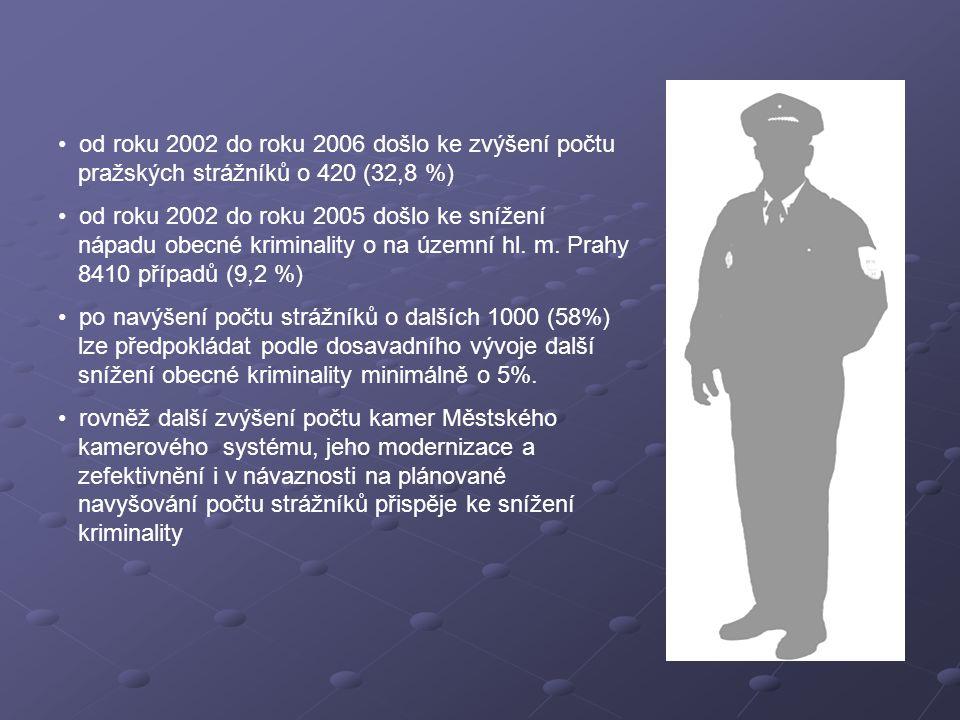 od roku 2002 do roku 2006 došlo ke zvýšení počtu pražských strážníků o 420 (32,8 %) od roku 2002 do roku 2005 došlo ke snížení nápadu obecné kriminality o na územní hl.