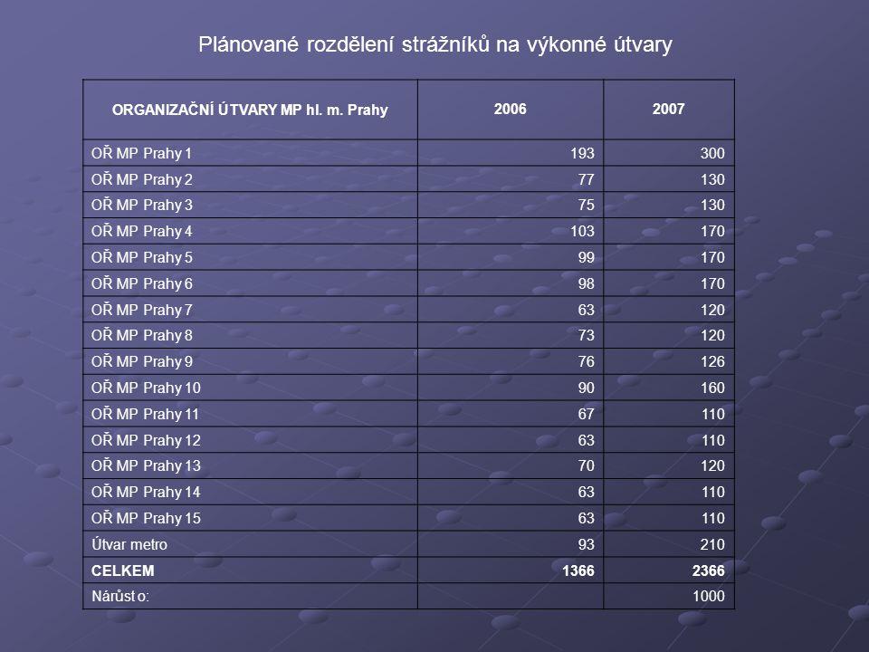 Plánované rozdělení strážníků na výkonné útvary ORGANIZAČNÍ ÚTVARY MP hl.