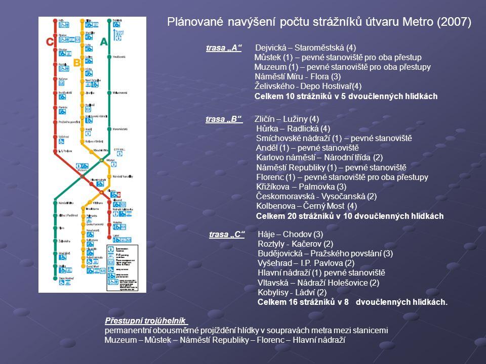 """Plánované navýšení počtu strážníků útvaru Metro (2007) trasa """"A Dejvická – Staroměstská (4) Můstek (1) – pevné stanoviště pro oba přestup Muzeum (1) – pevné stanoviště pro oba přestupy Náměstí Míru - Flora (3) Želivského - Depo Hostivař(4) Celkem 10 strážníků v 5 dvoučlenných hlídkách trasa """"B Zličín – Lužiny (4) Hůrka – Radlická (4) Smíchovské nádraží (1) – pevné stanoviště Anděl (1) – pevné stanoviště Karlovo náměstí – Národní třída (2) Náměstí Republiky (1) – pevné stanoviště Florenc (1) – pevné stanoviště pro oba přestupy Křižíkova – Palmovka (3) Českomoravská - Vysočanská (2) Kolbenova – Černý Most (4) Celkem 20 strážníků v 10 dvoučlenných hlídkách trasa """"C Háje – Chodov (3) Roztyly - Kačerov (2) Budějovická – Pražského povstání (3) Vyšehrad – I.P."""