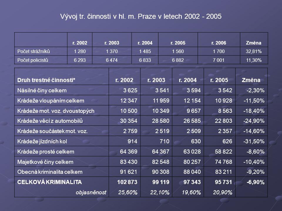 Vývoj tr. činnosti v hl. m. Praze v letech 2002 - 2005 r.
