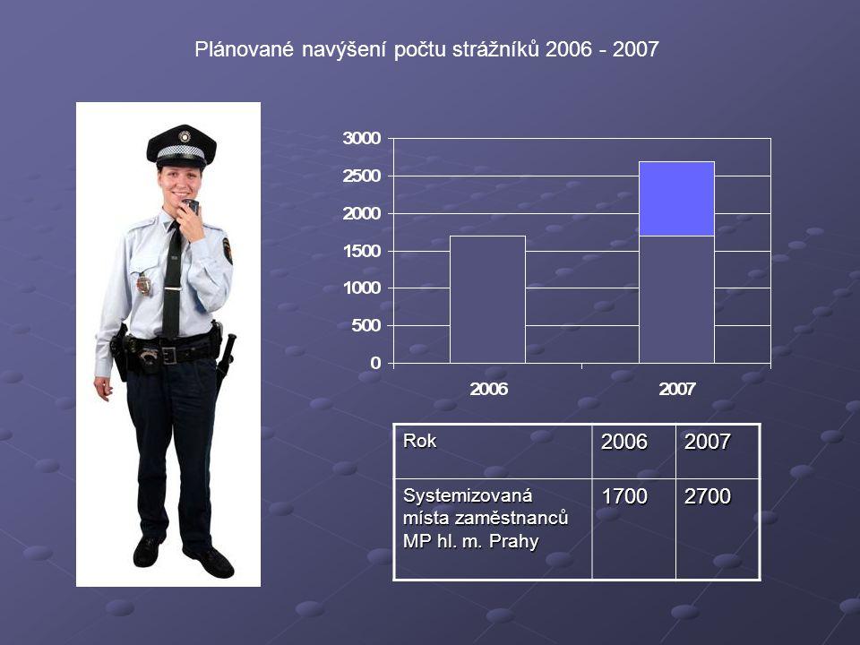 Rok20062007 Systemizovaná místa zaměstnanců MP hl.