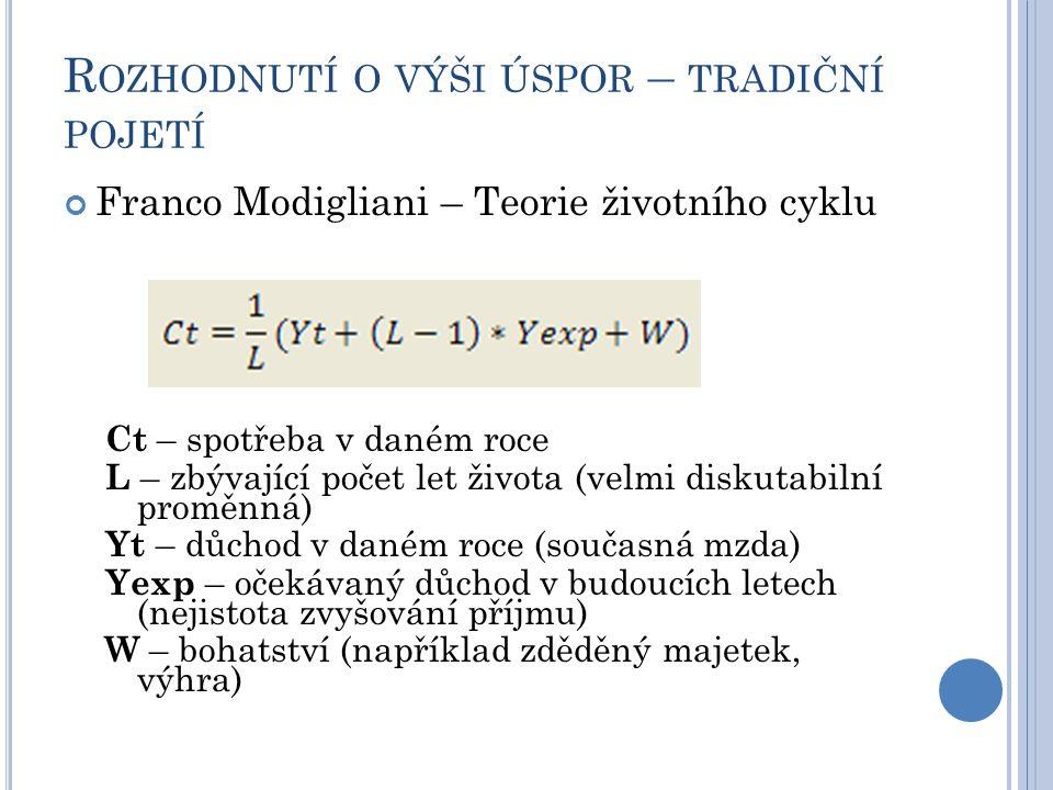 R OZHODNUTÍ O VÝŠI ÚSPOR – TRADIČNÍ POJETÍ Franco Modigliani – Teorie životního cyklu Ct – spotřeba v daném roce L – zbývající počet let života (velmi diskutabilní proměnná) Yt – důchod v daném roce (současná mzda) Yexp – očekávaný důchod v budoucích letech (nejistota zvyšování příjmu) W – bohatství (například zděděný majetek, výhra)