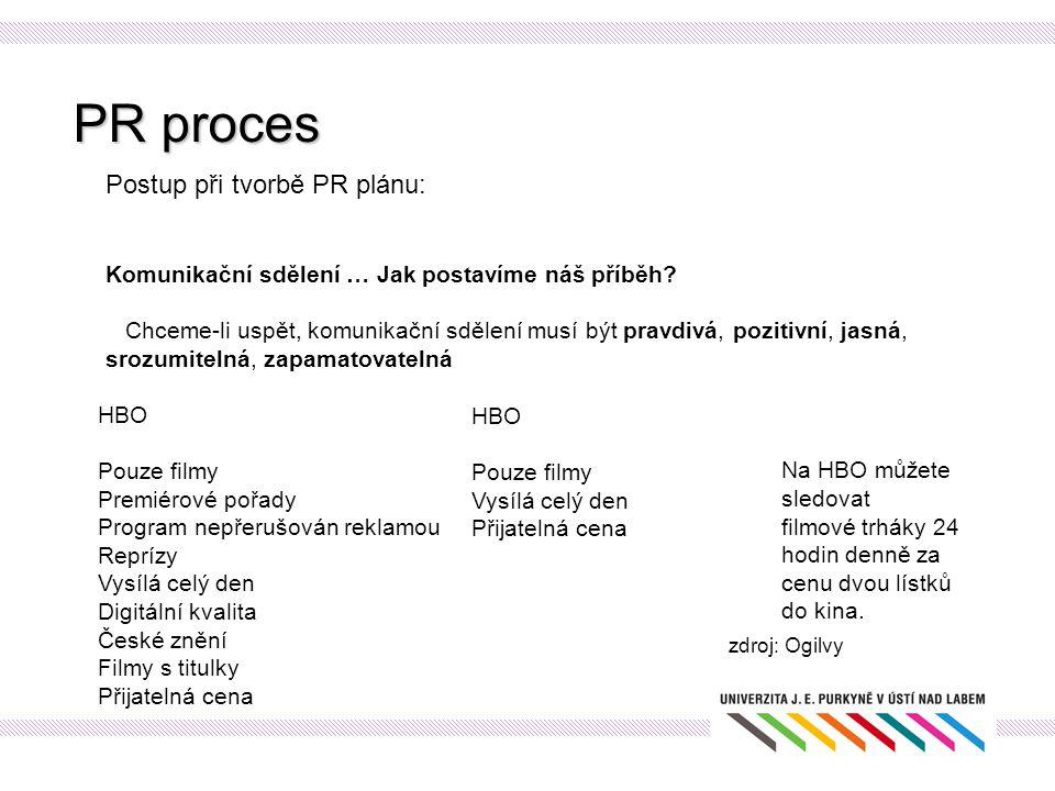 PR proces Postup při tvorbě PR plánu: Komunikační sdělení … Jak postavíme náš příběh? Chceme-li uspět, komunikační sdělení musí být pravdivá, pozitivn