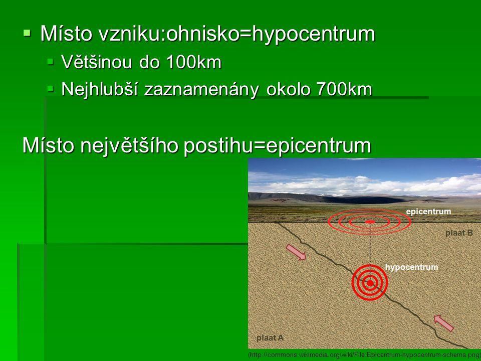  Místo vzniku:ohnisko=hypocentrum  Většinou do 100km  Nejhlubší zaznamenány okolo 700km Místo největšího postihu=epicentrum (http://commons.wikimed